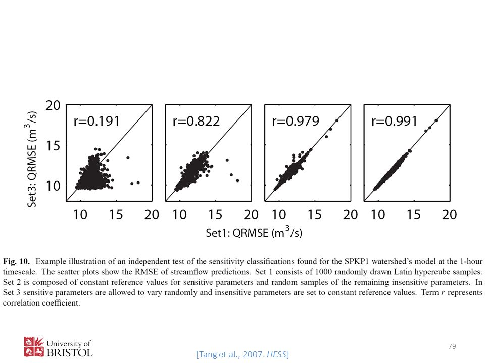 [Tang et al., 2007. HESS]